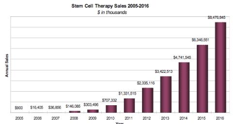 stemcelltherapymarket