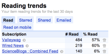 Feedreadingtrends