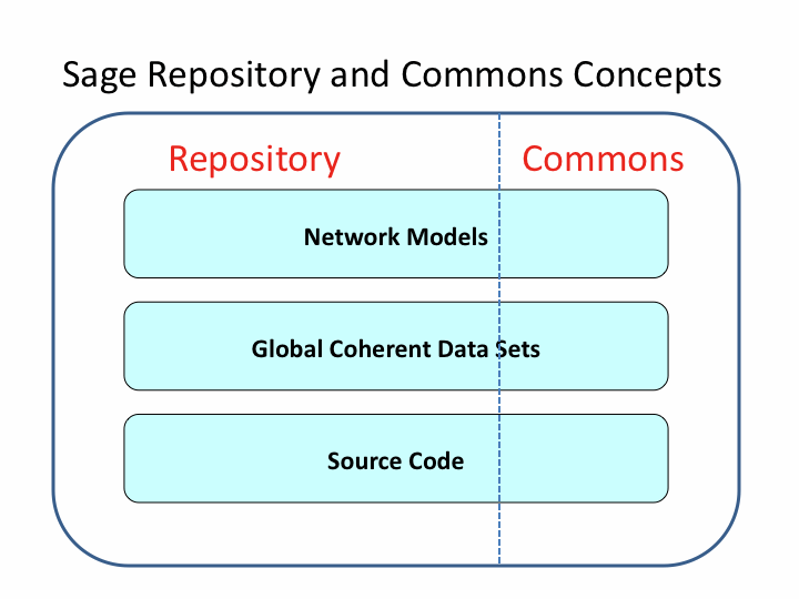 SageRepositoryCommons